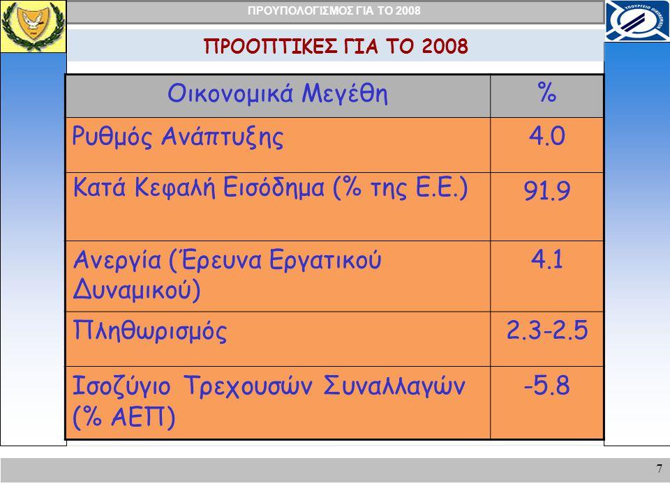 Ισοζύγιο Τρεχουσών Συναλλαγών (% ΑΕΠ) -5.8