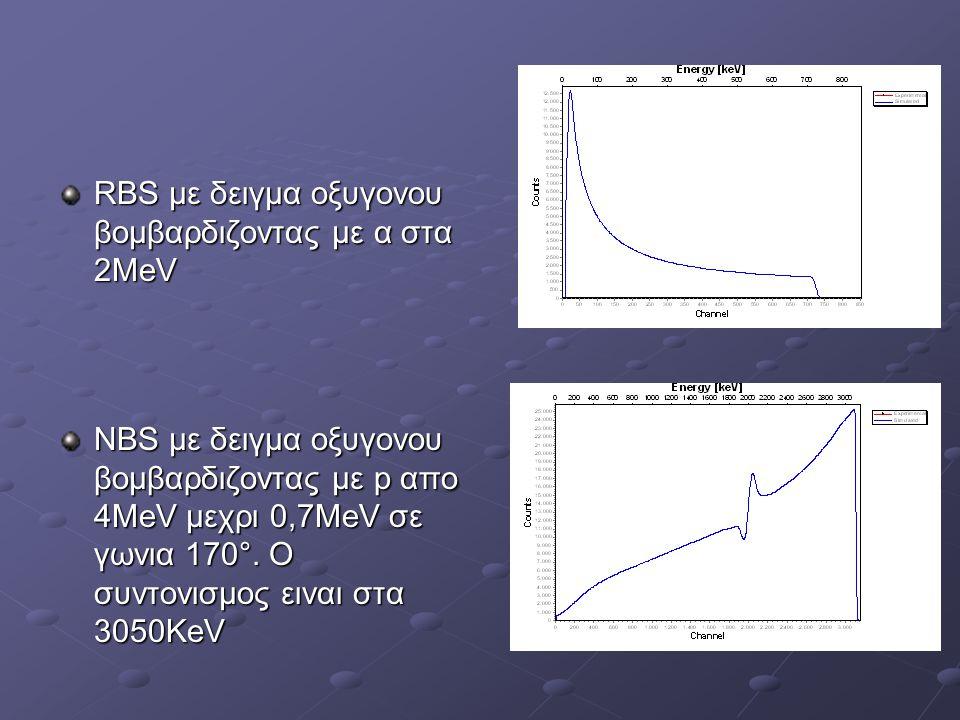RBS με δειγμα οξυγονου βομβαρδιζοντας με α στα 2ΜeV
