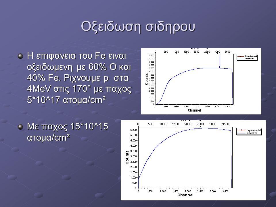 Oξειδωση σιδηρου Η επιφανεια του Fe ειναι οξειδωμενη με 60% Ο και 40% Fe. Ριχνουμε p στα 4ΜeV στις 170° με παχος 5*10^17 ατομα/cm².