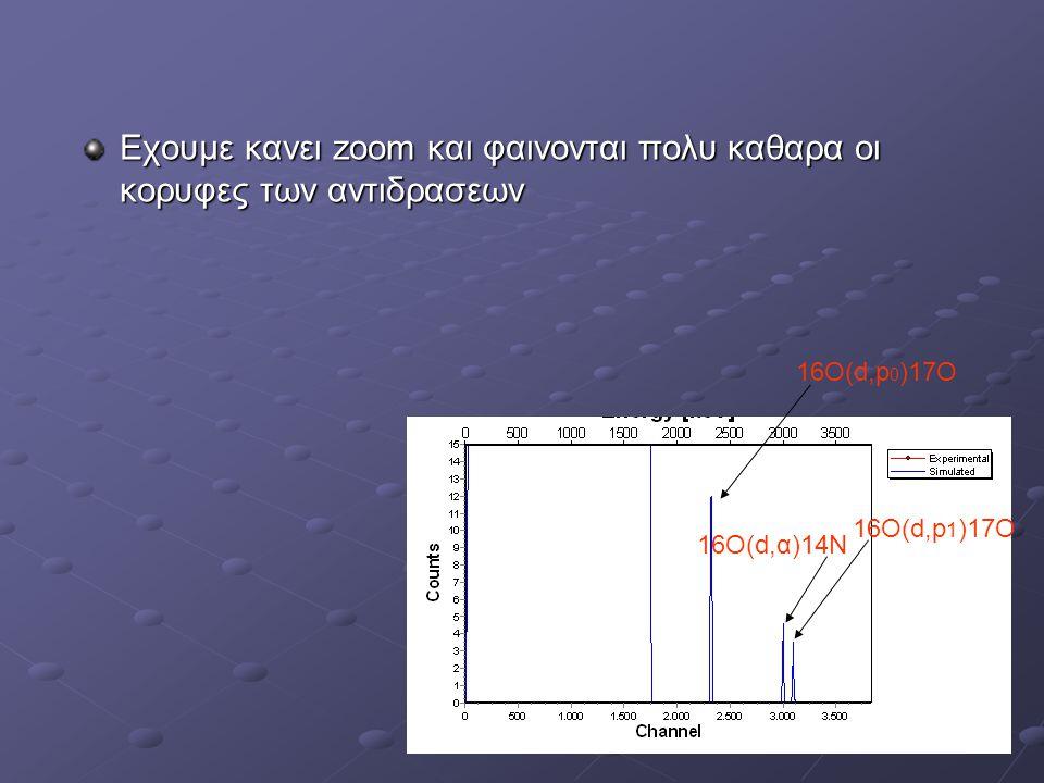 Εχουμε κανει zoom και φαινονται πολυ καθαρα οι κορυφες των αντιδρασεων
