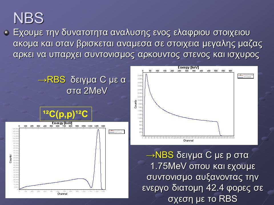→RBS δειγμα C με α στα 2MeV