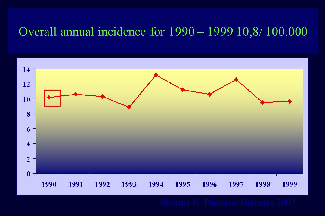 Overall annual incidence for 1990 – 1999 10,8/ 100.000
