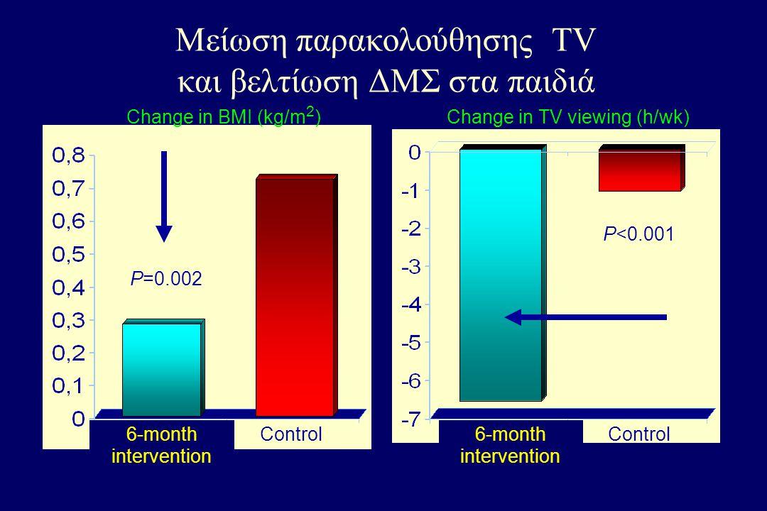 Μείωση παρακολούθησης TV και βελτίωση ΔΜΣ στα παιδιά