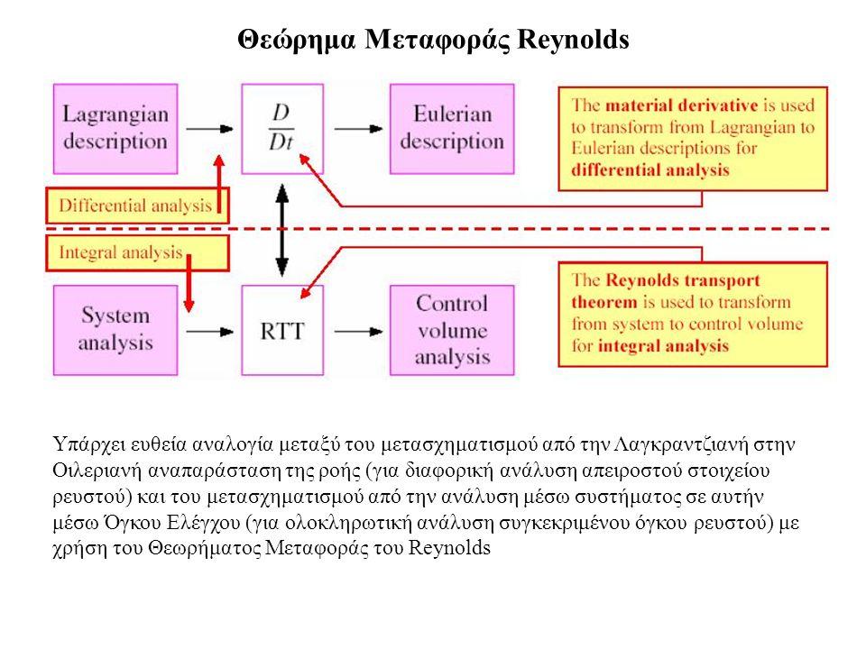 Θεώρημα Μεταφοράς Reynolds
