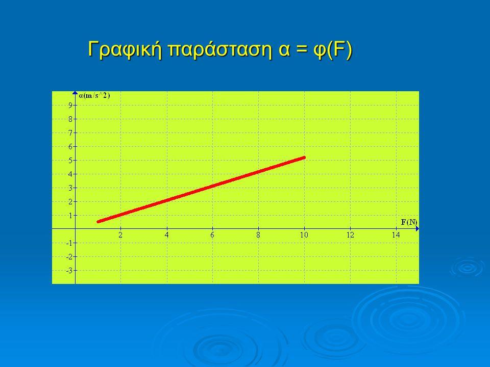 Γραφική παράσταση α = φ(F)