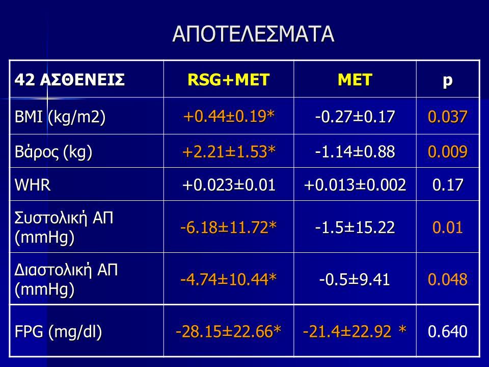 ΑΠΟΤΕΛΕΣΜΑΤΑ 42 ΑΣΘΕΝΕΙΣ RSG+MET MET p BMI (kg/m2) +0.44±0.19*