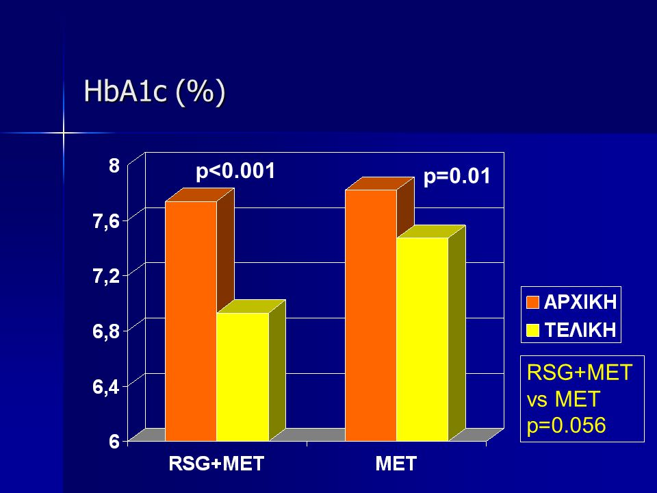 HbA1c (%) p<0.001 p=0.01 RSG+MET vs MET p=0.056