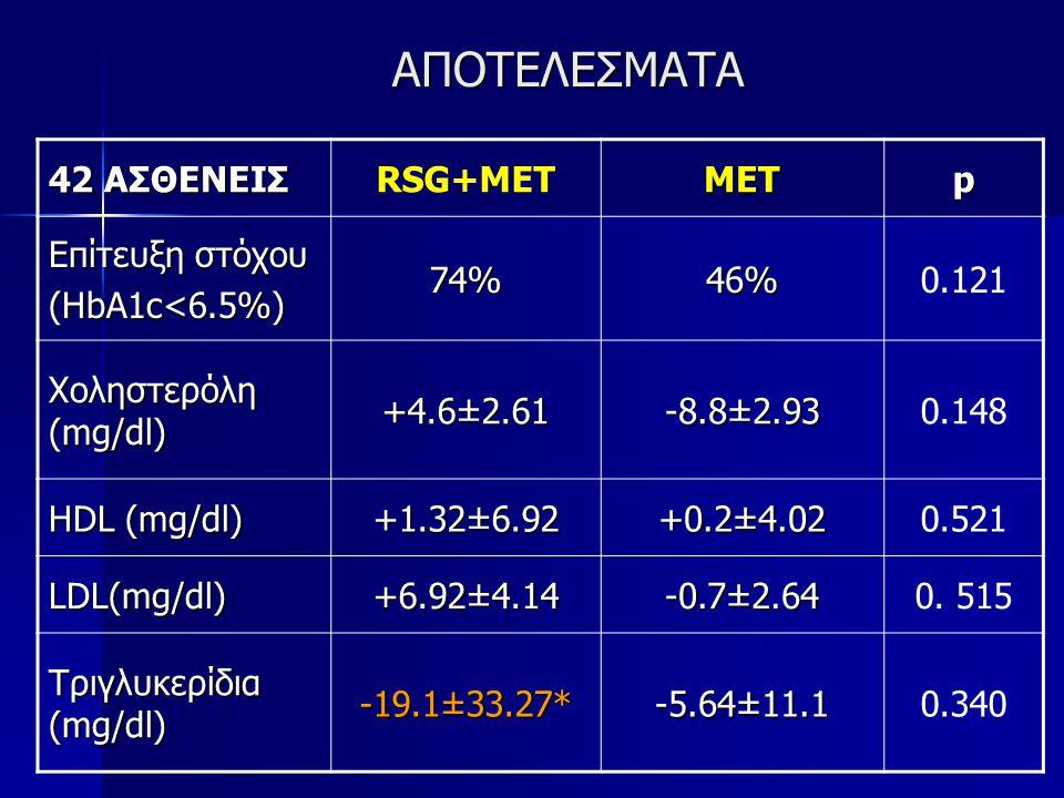 ΑΠΟΤΕΛΕΣΜΑΤΑ 42 ΑΣΘΕΝΕΙΣ RSG+MET MET p Επίτευξη στόχου (HbA1c<6.5%)