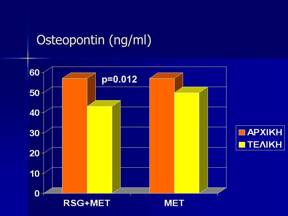 Osteopontin (ng/ml) p=0.012