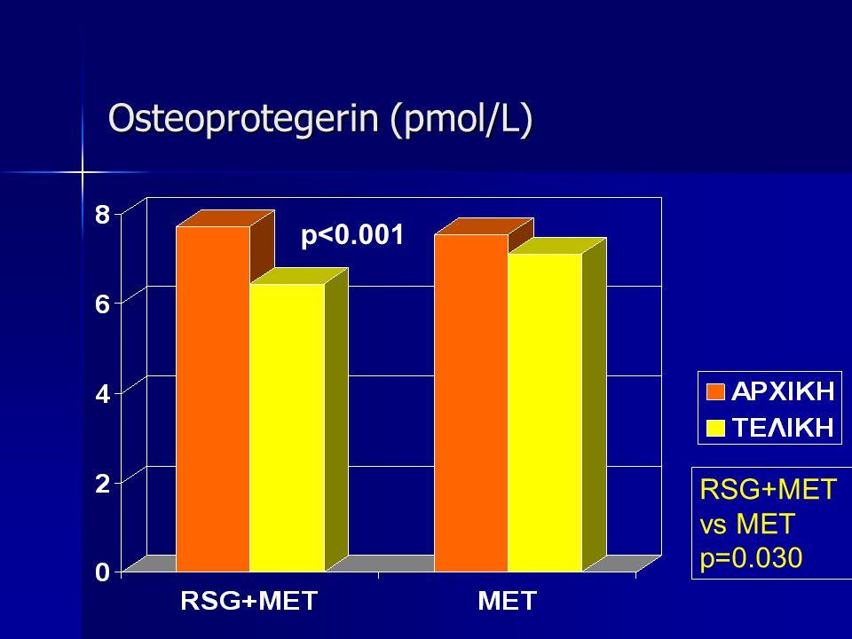 Osteoprotegerin (pmol/L)