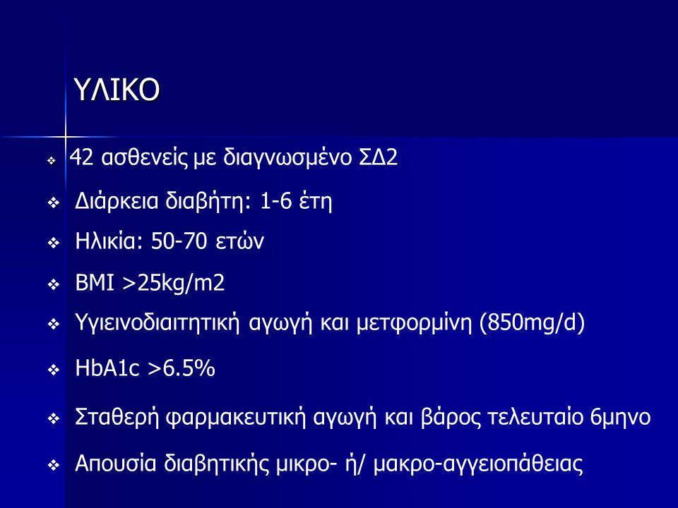 ΥΛΙΚΟ Διάρκεια διαβήτη: 1-6 έτη Ηλικία: 50-70 ετών BMI >25kg/m2