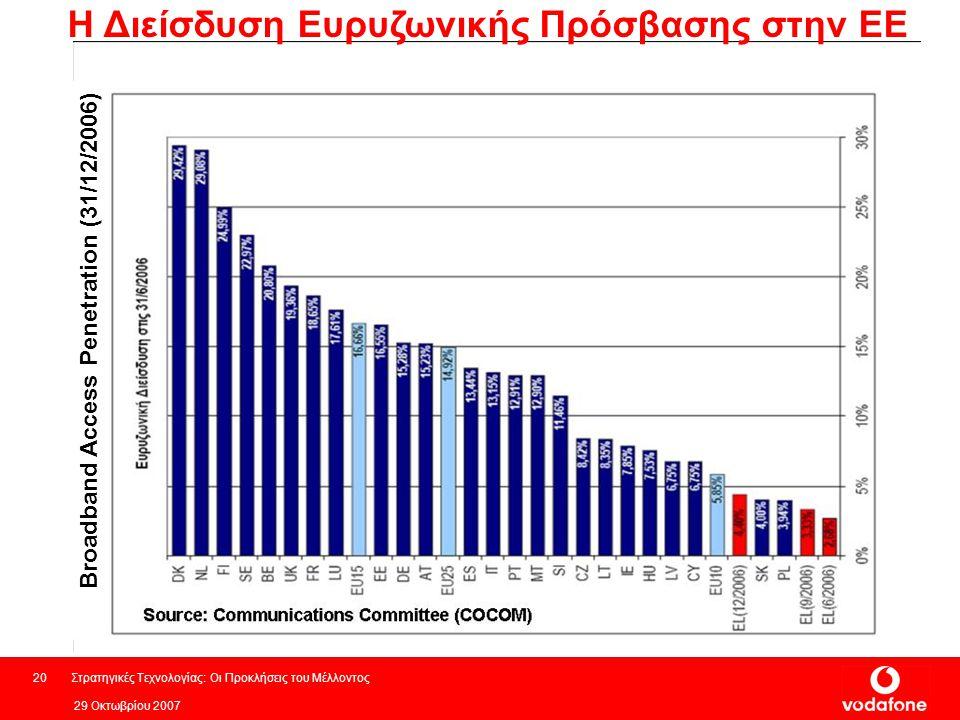 Η Διείσδυση Ευρυζωνικής Πρόσβασης στην ΕΕ