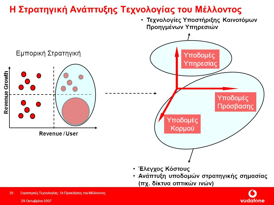 Η Στρατηγική Ανάπτυξης Τεχνολογίας του Μέλλοντος