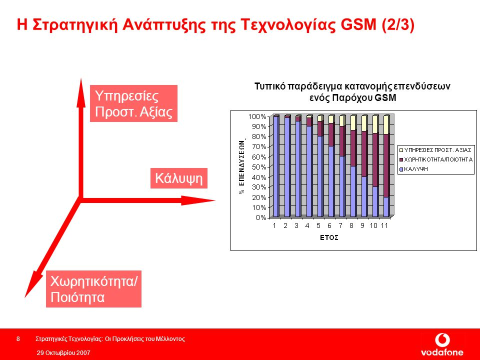 Η Στρατηγική Ανάπτυξης της Τεχνολογίας GSM (2/3)