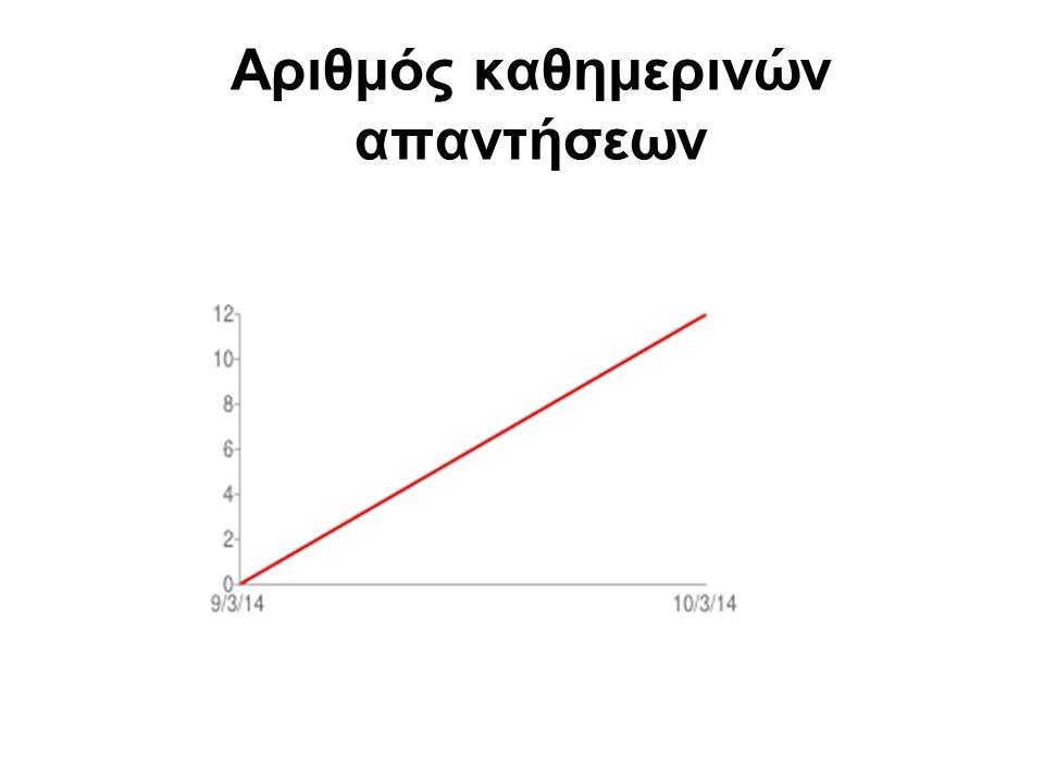 Αριθμός καθημερινών απαντήσεων