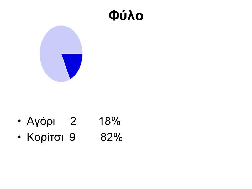 Φύλο Αγόρι 2 18% Κορίτσι 9 82%