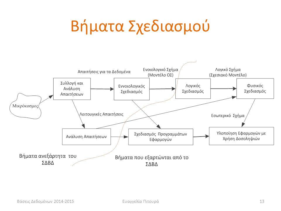 Βήματα Σχεδιασμού Βάσεις Δεδομένων 2014-2015 Ευαγγελία Πιτουρά