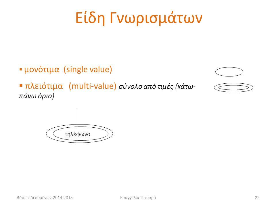 Είδη Γνωρισμάτων μονότιμα (single value) πλειότιμα (multi-value) σύνολο από τιμές (κάτω-πάνω όριο)
