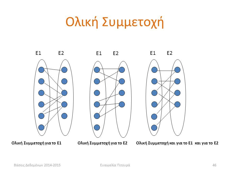 Ολική Συμμετοχή Ε1 Ε2 Ε1 Ε2 Ε1 Ε2