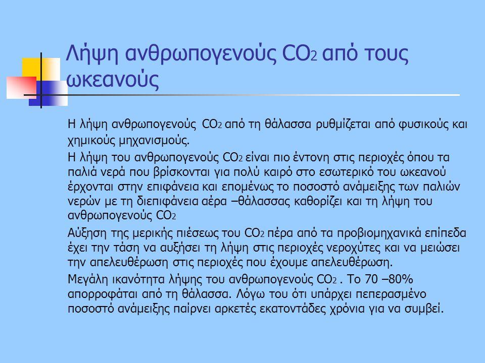 Λήψη ανθρωπογενούς CO2 από τους ωκεανούς