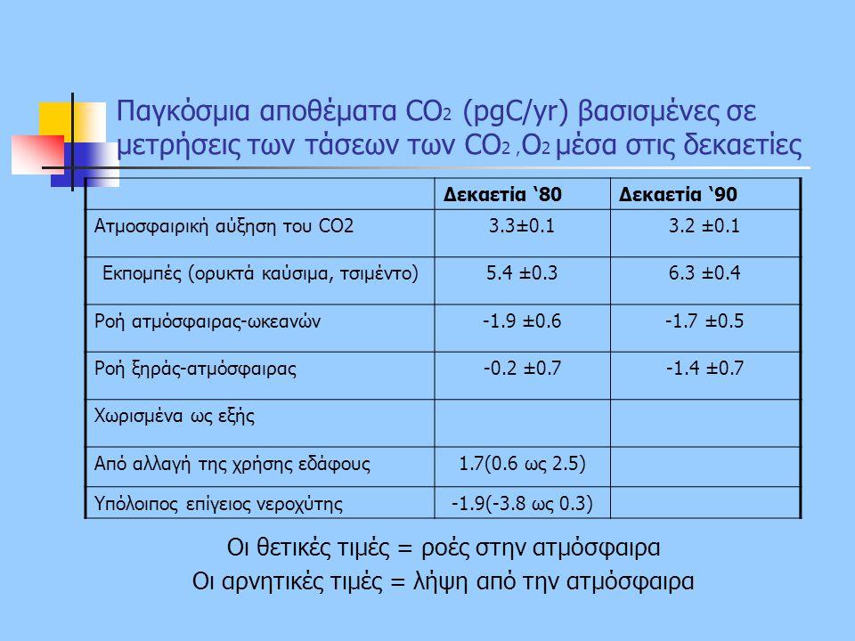 Παγκόσμια αποθέματα CO2 (pgC/yr) βασισμένες σε μετρήσεις των τάσεων των CO2 ,O2 μέσα στις δεκαετίες