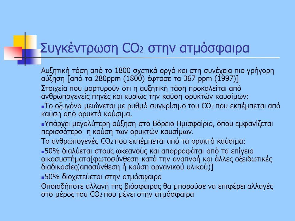 Συγκέντρωση CO2 στην ατμόσφαιρα