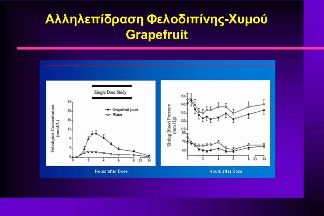 Αλληλεπίδραση Φελοδιπίνης-Χυμού Grapefruit