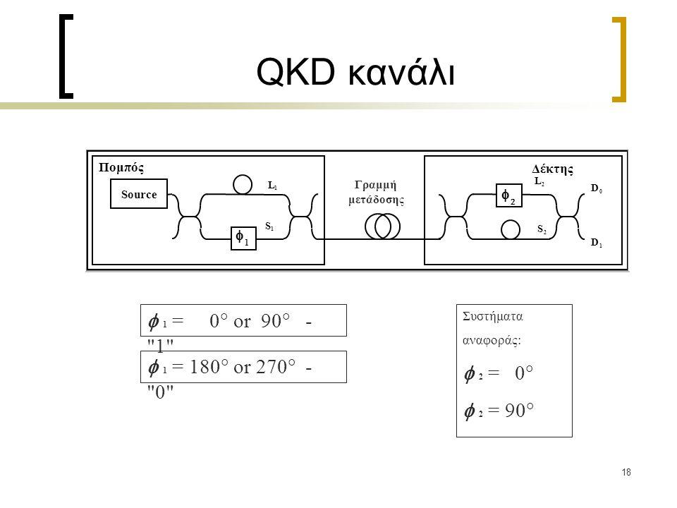 QKD κανάλι  1 = 0 or 90 - 1  2 = 0  2 = 90