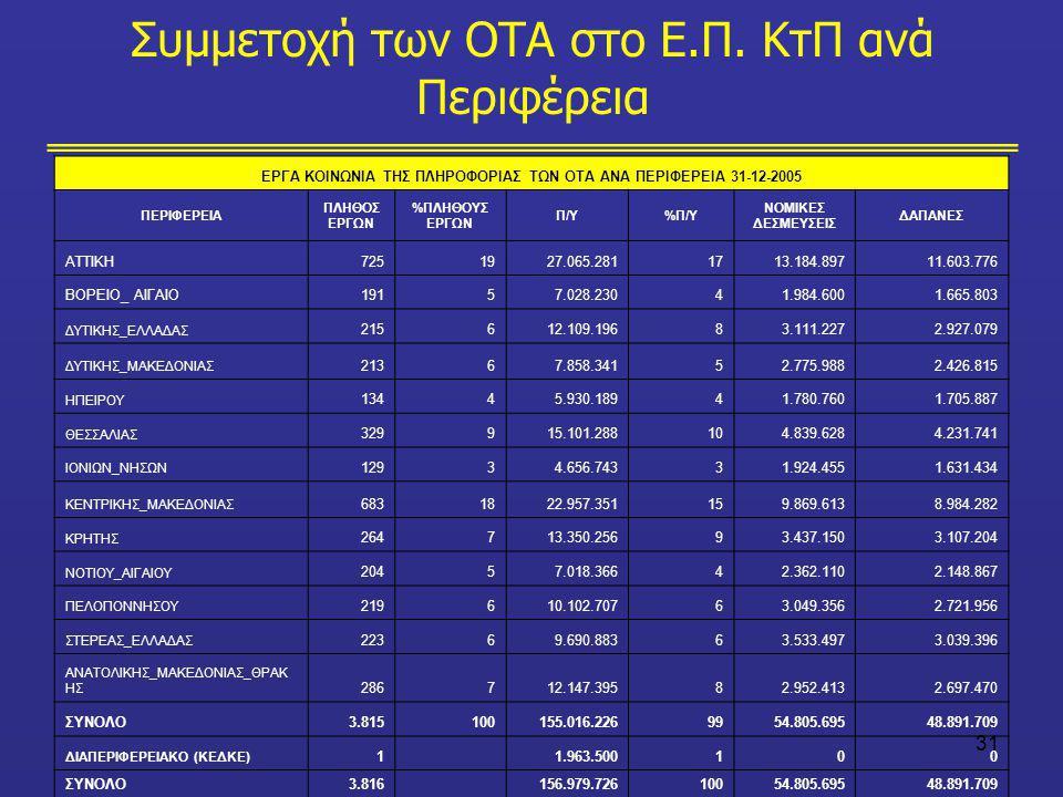 Συμμετοχή των ΟΤΑ στο Ε.Π. ΚτΠ ανά Περιφέρεια