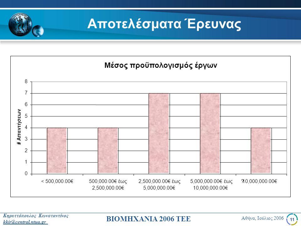 Αποτελέσματα Έρευνας Μέσος προϋπολογισμός έργων 1 2 3 4 5 6 7 8