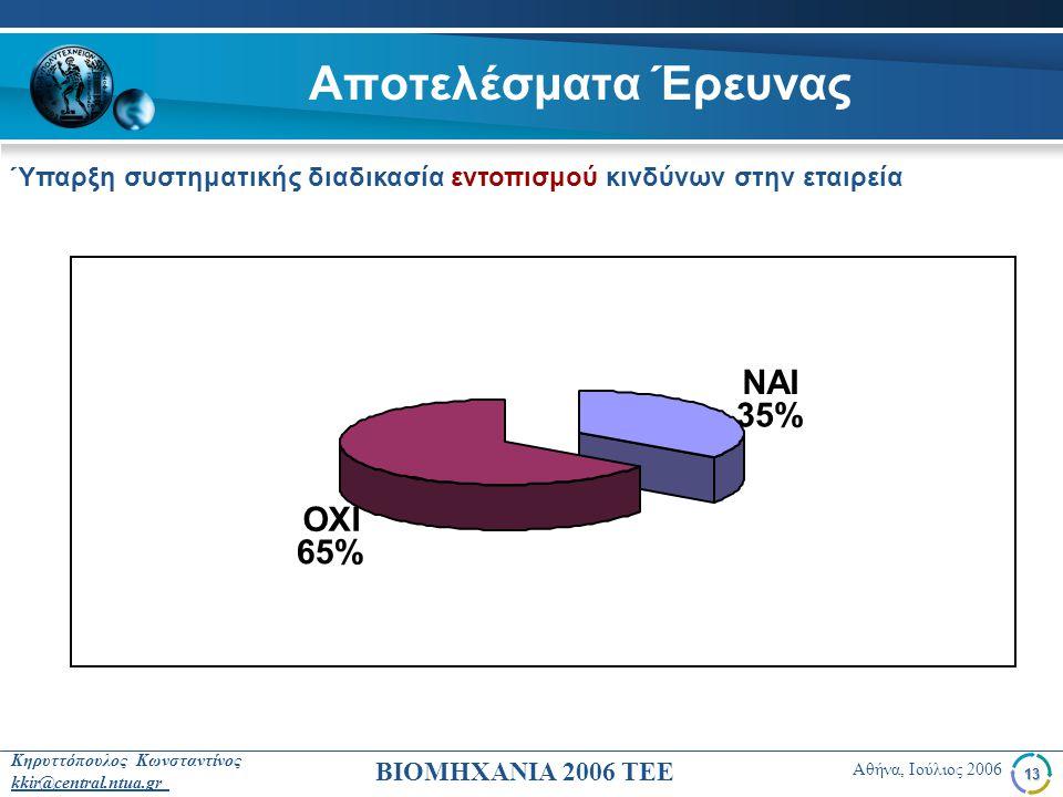 Αποτελέσματα Έρευνας NAI 35% OXI 65%