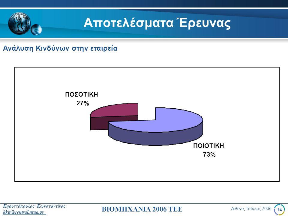 Αποτελέσματα Έρευνας Ανάλυση Κινδύνων στην εταιρεία ΠΟΣΟΤΙΚΗ 27%