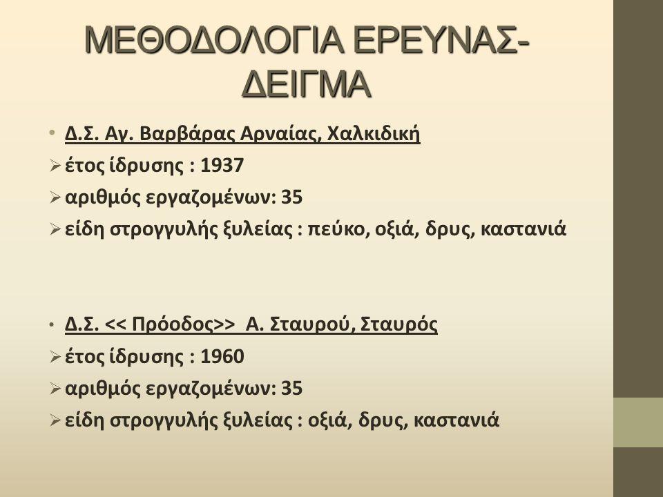 ΜΕΘΟΔΟΛΟΓΙΑ ΕΡΕΥΝΑΣ- ΔΕΙΓΜΑ