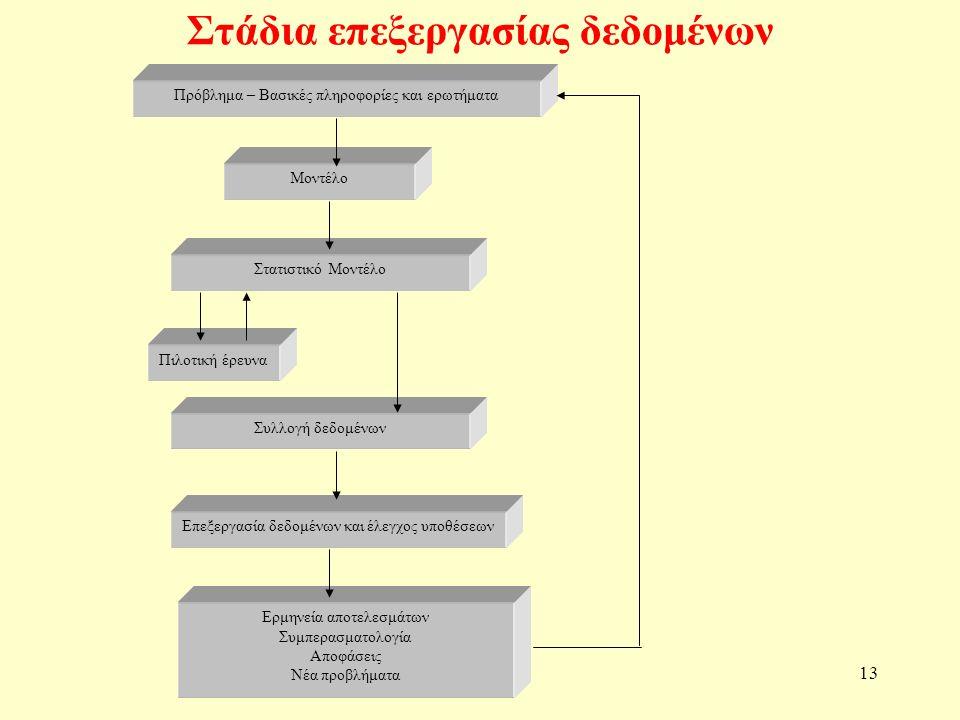 Στάδια επεξεργασίας δεδομένων