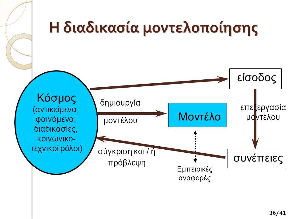 Η διαδικασία μοντελοποίησης