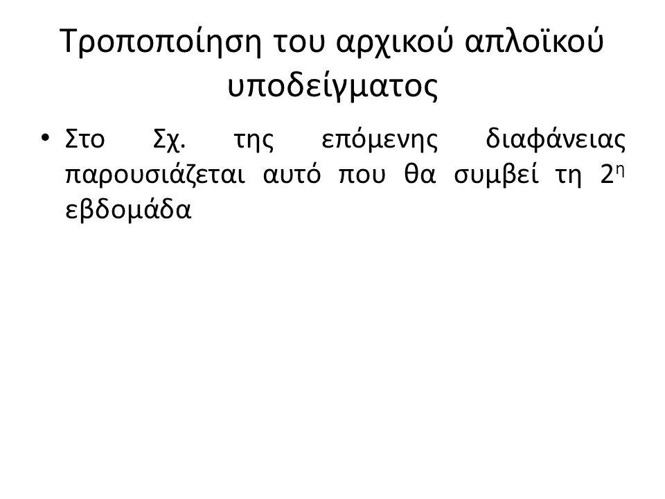 Τροποποίηση του αρχικού απλοϊκού υποδείγματος