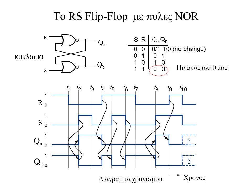 To RS Flip-Flop με πυλες NOR