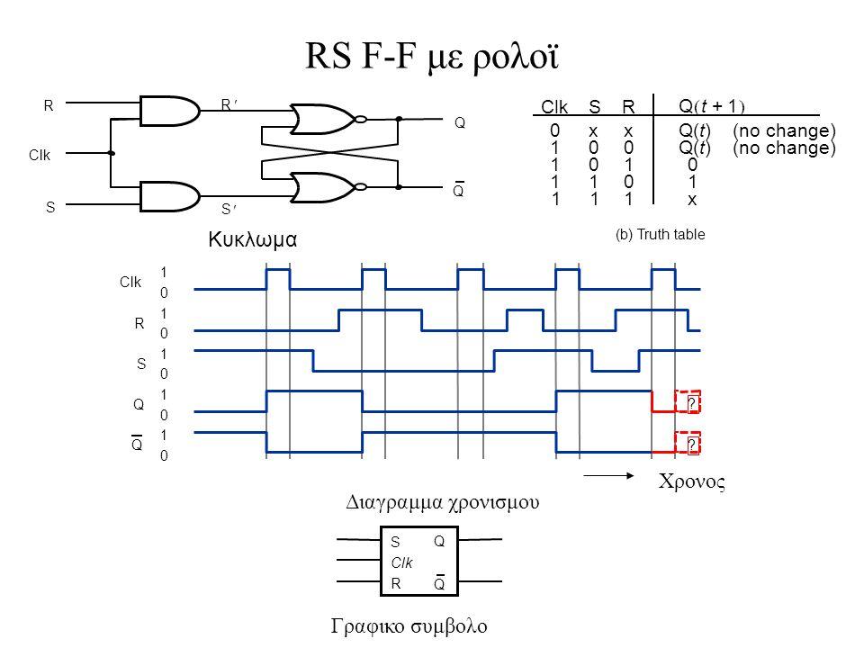 RS F-F με ρολοϊ Κυκλωμα Xρονος Διαγραμμα χρονισμου Γραφικο συμβολο Clk