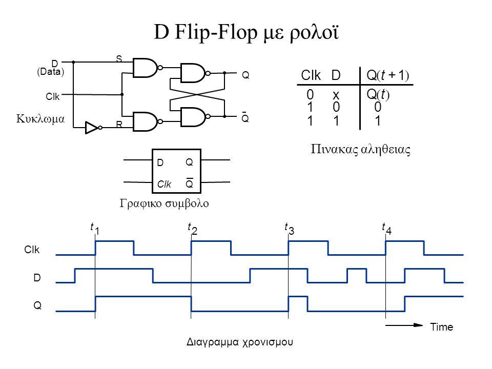 D Flip-Flop με ρολοϊ Clk D 1 x Q t + ( ) Πινακας αληθειας Κυκλωμα