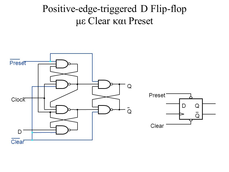 Positive-edge-triggered D Flip-flop με Clear και Preset