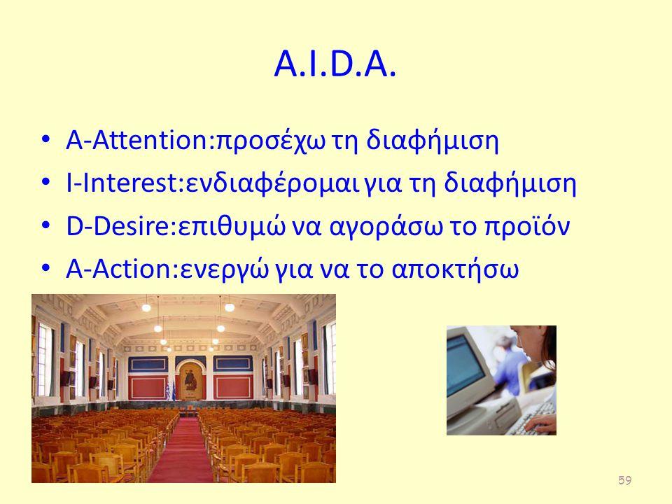 A.I.D.A. A-Attention:προσέχω τη διαφήμιση