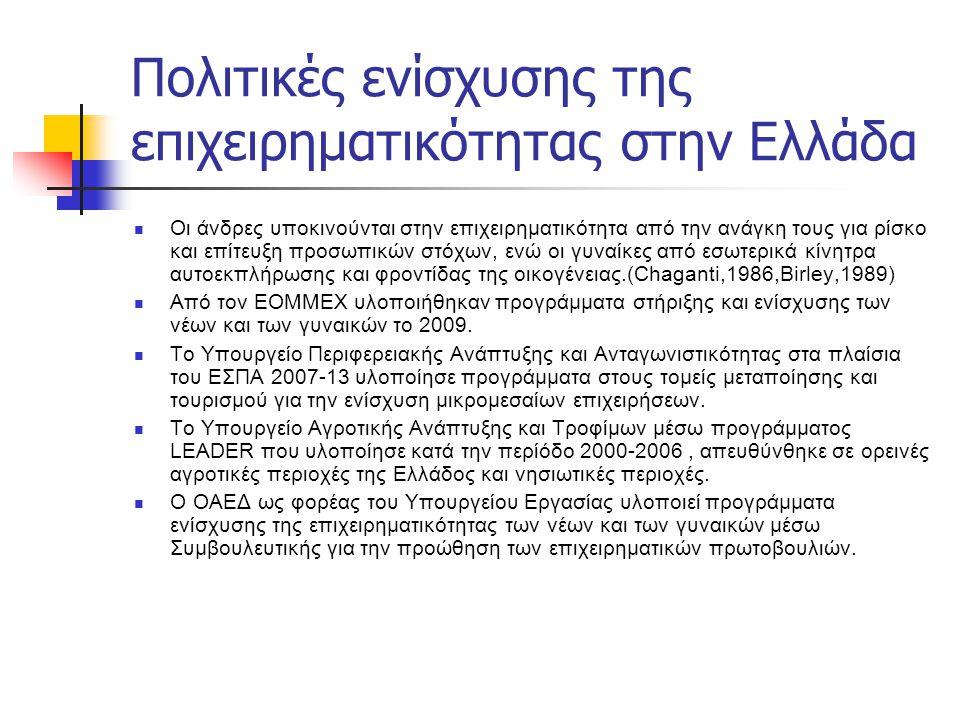Πολιτικές ενίσχυσης της επιχειρηματικότητας στην Ελλάδα