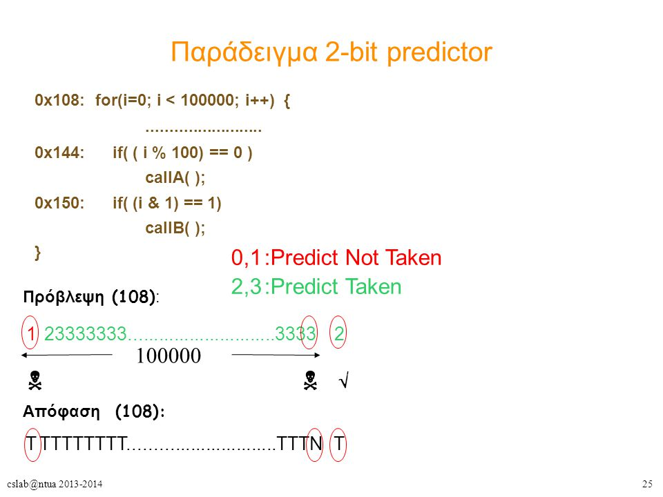 Παράδειγμα 2-bit predictor