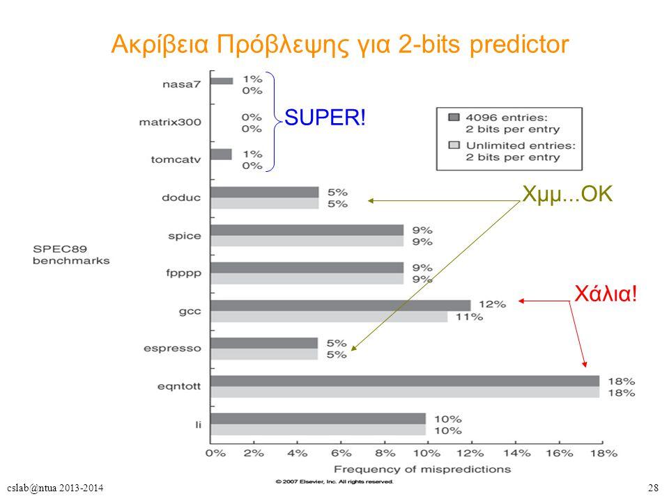 Ακρίβεια Πρόβλεψης για 2-bits predictor