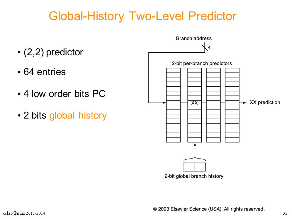 Global-History Two-Level Predictor