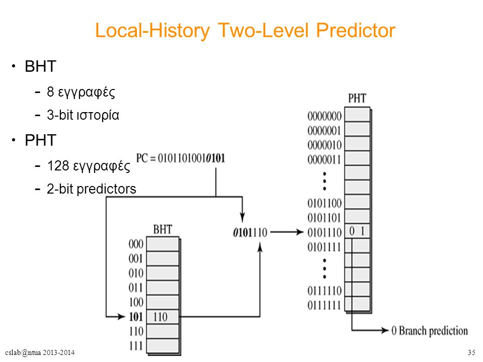 Local-History Two-Level Predictor