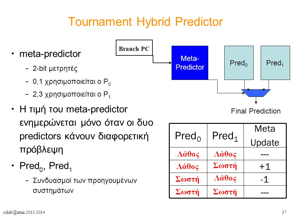 Tournament Hybrid Predictor