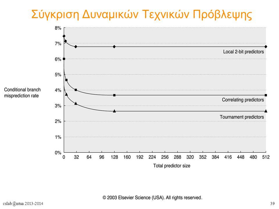 Σύγκριση Δυναμικών Τεχνικών Πρόβλεψης