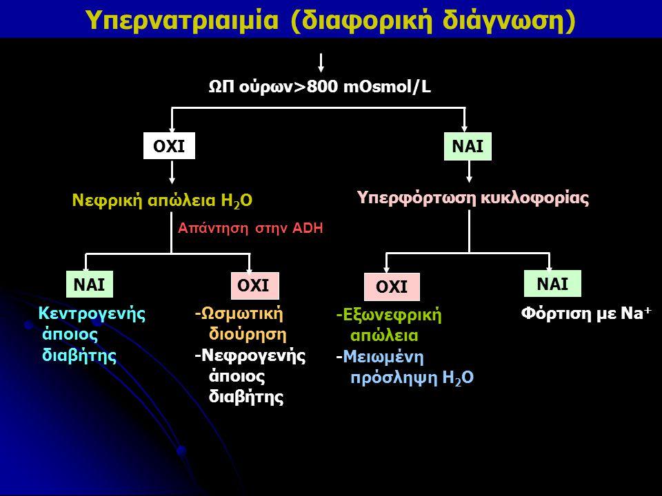 Yπερνατριαιμία (διαφορική διάγνωση)