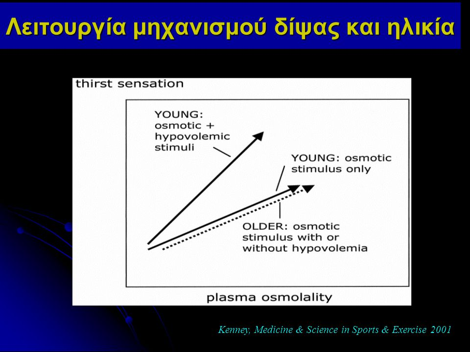 Λειτουργία μηχανισμού δίψας και ηλικία